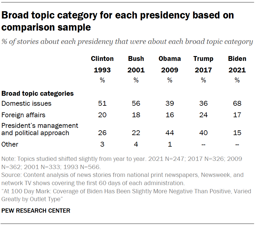 Broad topic category for each presidency based on comparison sample