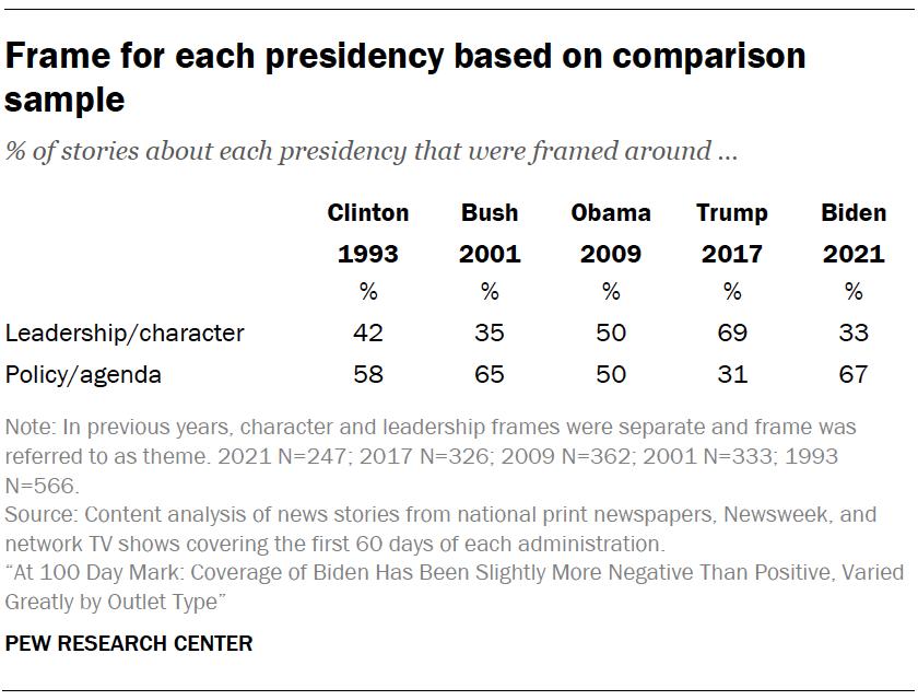 Frame for each presidency based on comparison sample