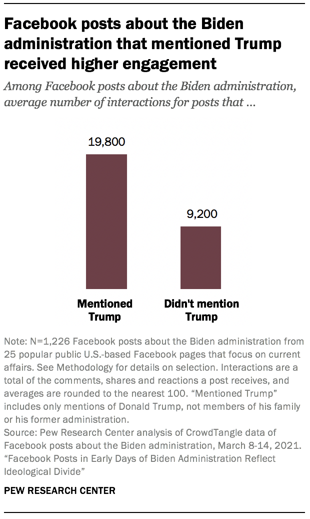 Facebook posts about the Biden administration that mentioned Trump received higher engagement