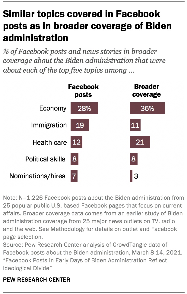 Similar topics covered in Facebook posts as in broader coverage of Biden administration