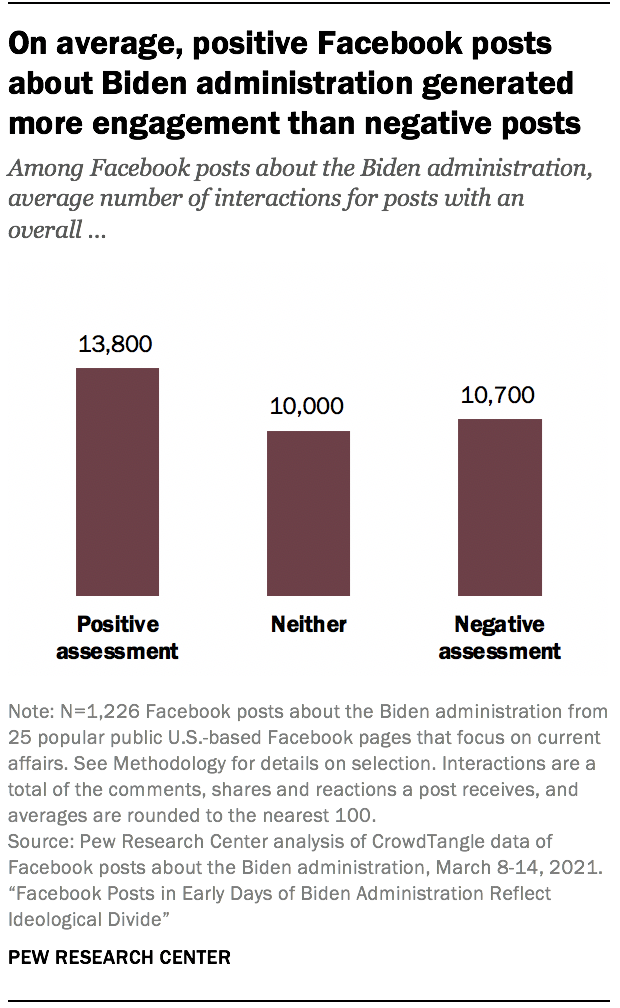 On average, positive Facebook posts about Biden administration generated more engagement than negative posts