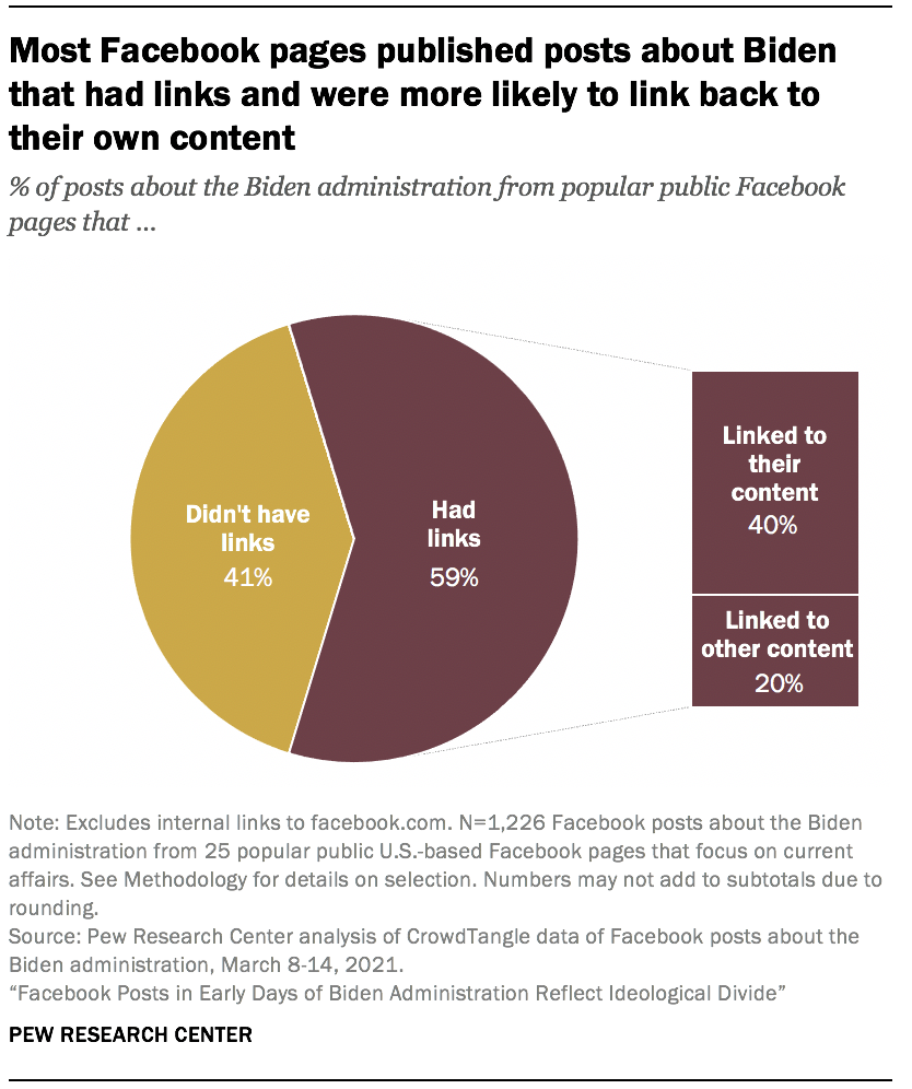 Most Facebook pages published posts about Biden that had links and were more likely to link back to their own content