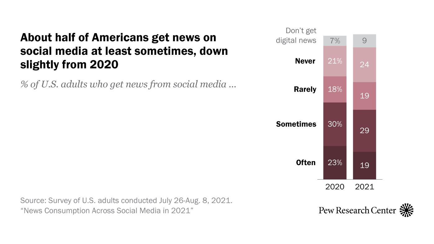 News Consumption Across Social Media in 2021