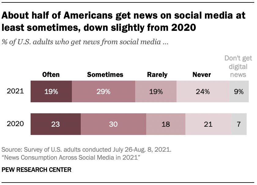 About half of Americans get news on social media at least sometimes, down slightly from 2020