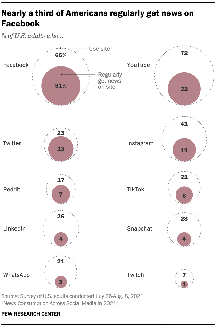 Nearly a third of Americans regularly get news on Facebook