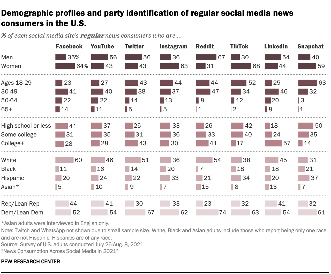 Demographic profiles and party identification of regular social media news consumers in the U.S.