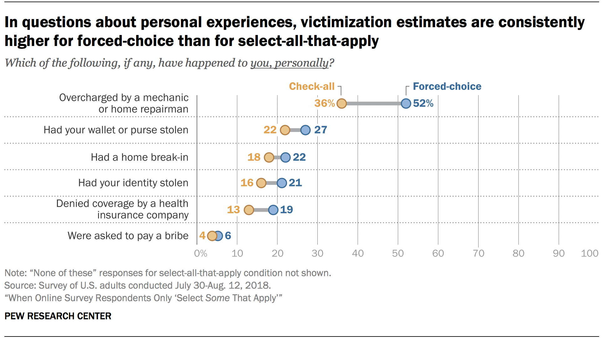 In questions about personal experiences, victimization estimates are consistently higher for forced-choice than for select-all-that-apply