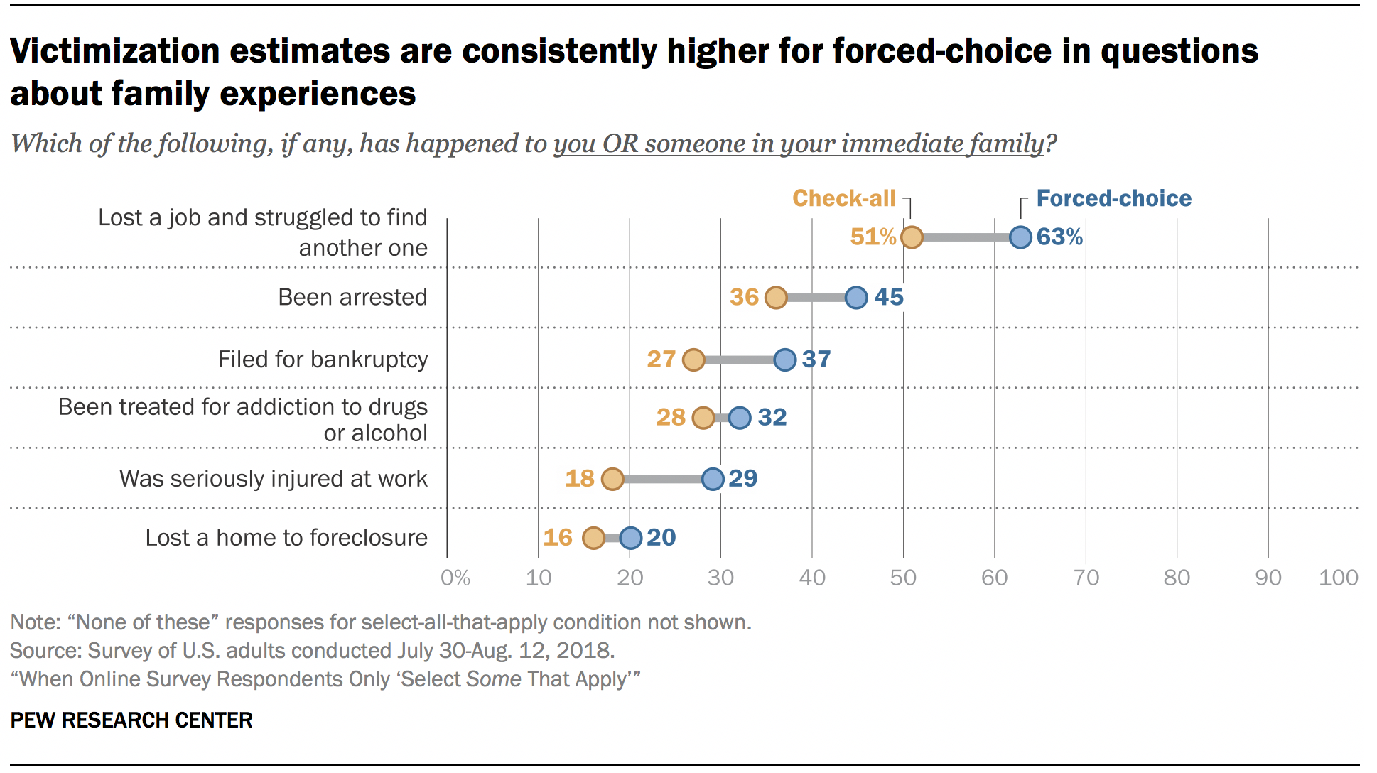 Victimization estimates are consistently higher for forced-choice in questions about family experiences