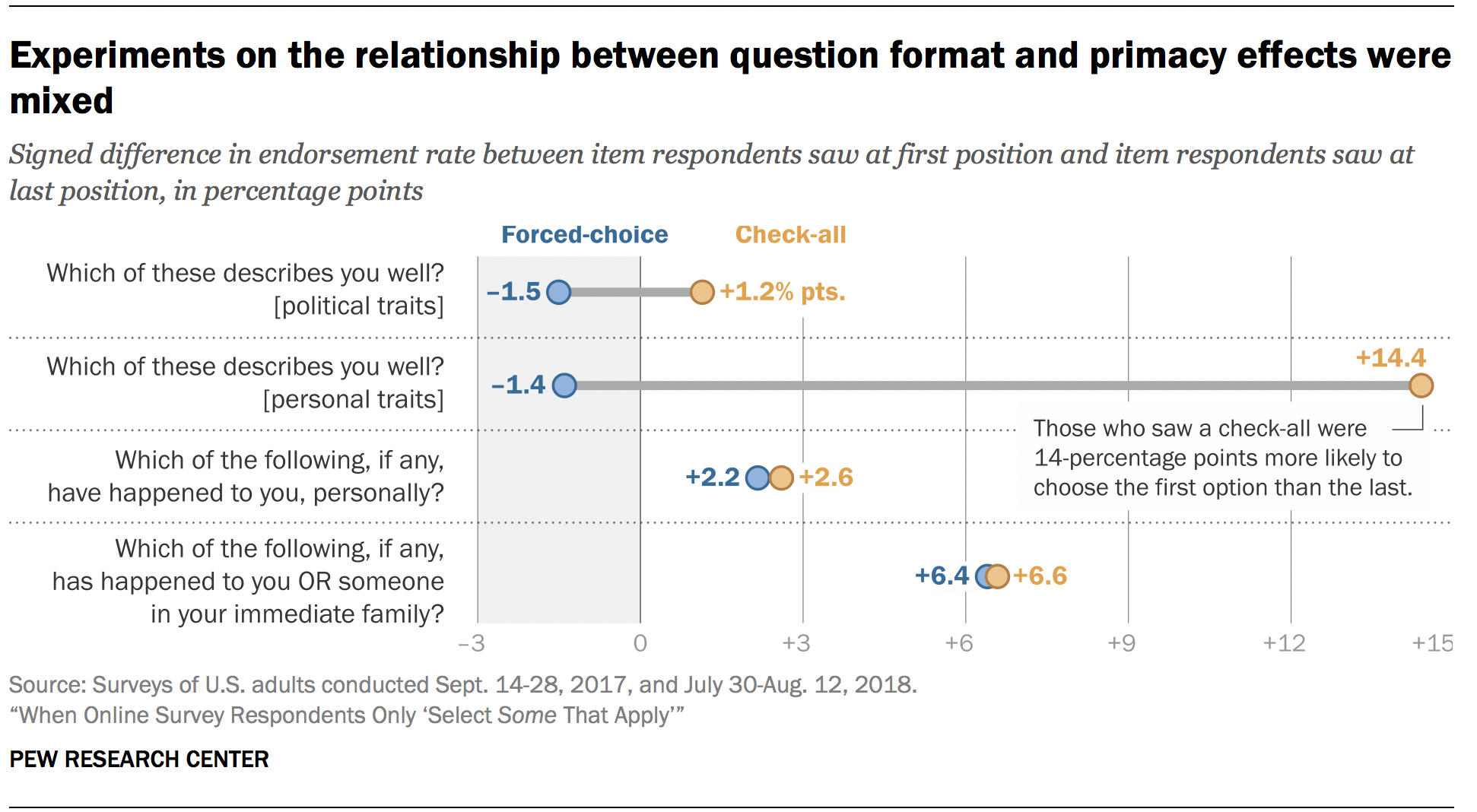 Experiments on the relationship between question format and primacy effects were mixed
