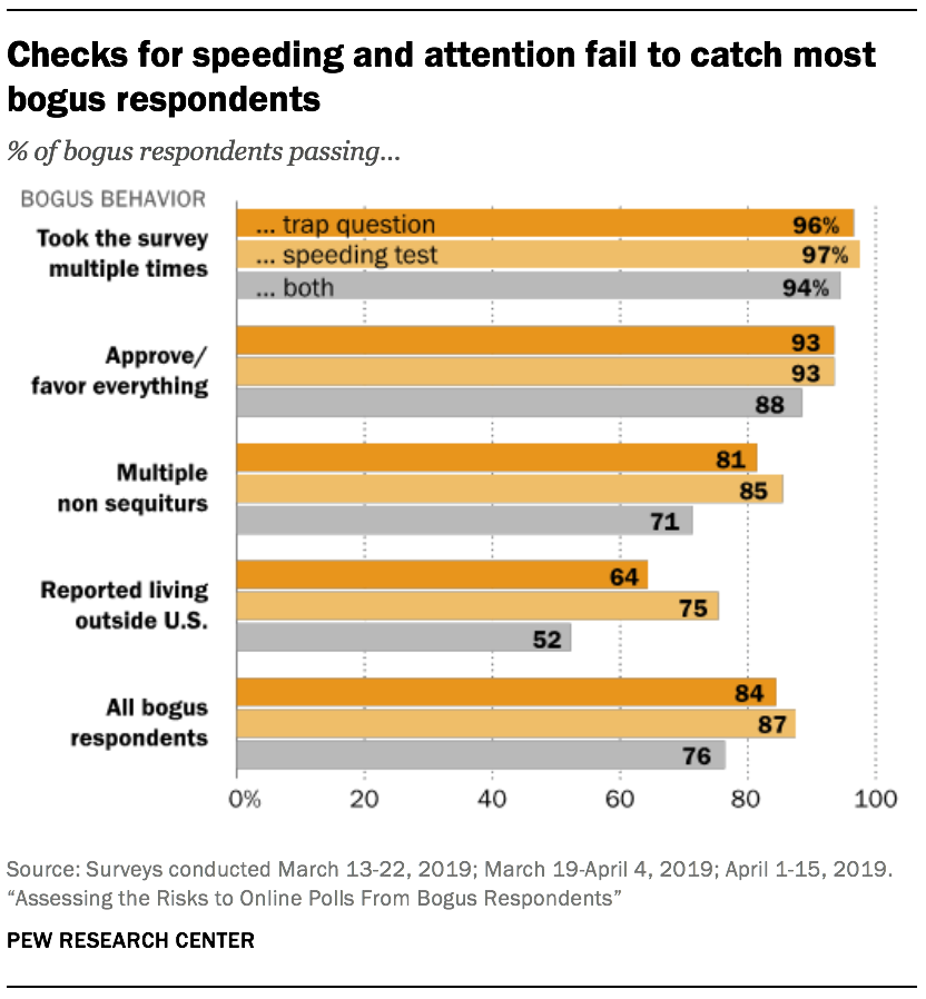 Checks for speeding and attention fail to catch most bogus respondents