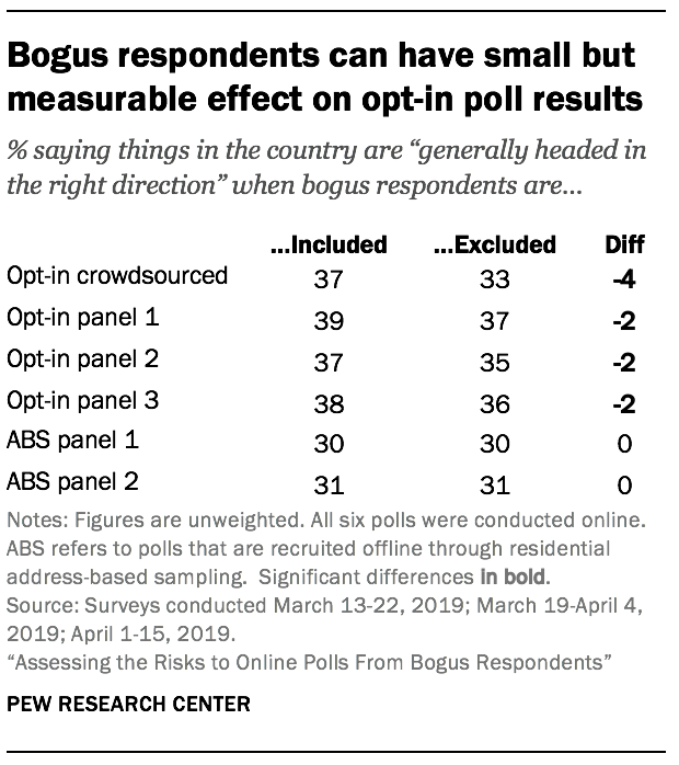 Bogus respondents can have small but measurable effect on opt-in poll results