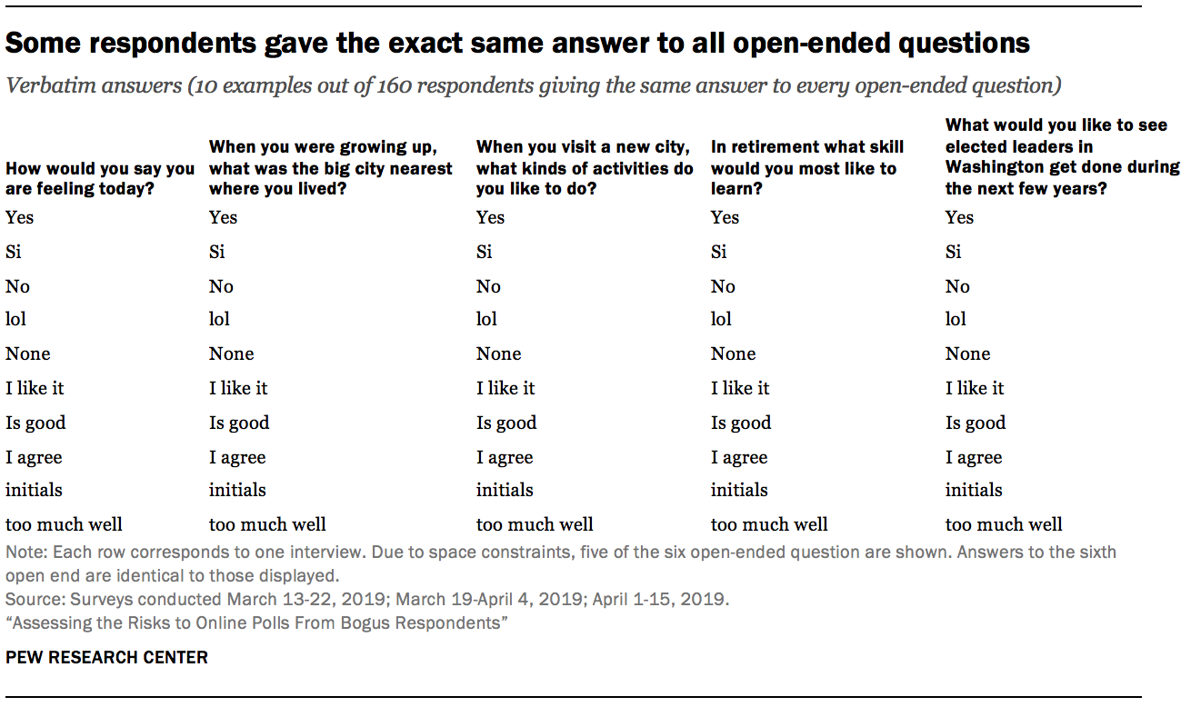 Some respondents gave the exact same answer to all open-ended questions