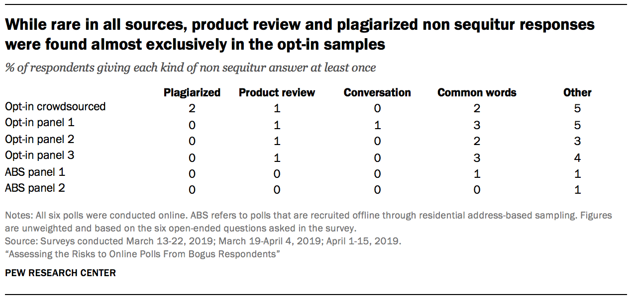 While rare in all sources, product review and plagiarized non sequitur responses were found almost exclusively in the opt-in samples