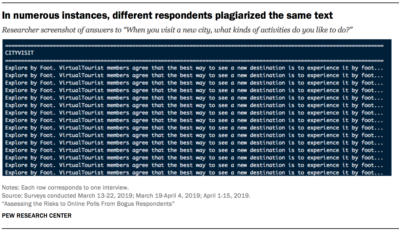 In numerous instances, different respondents plagiarized the same text