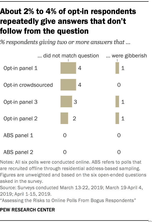 About 2% to 4% of opt-in respondents repeatedly give answers that doesn't follow from the question