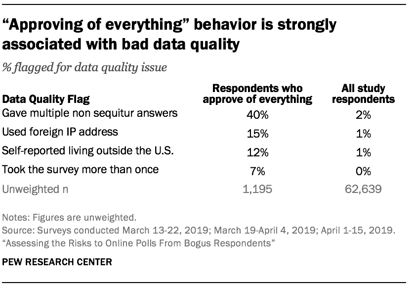 """Approving of everything"" behavior is strongly associated with bad data quality"