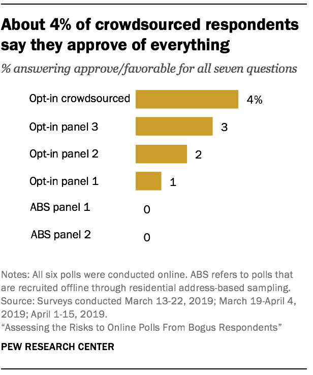 About 4% of crowdsourced respondents say they approve of everything