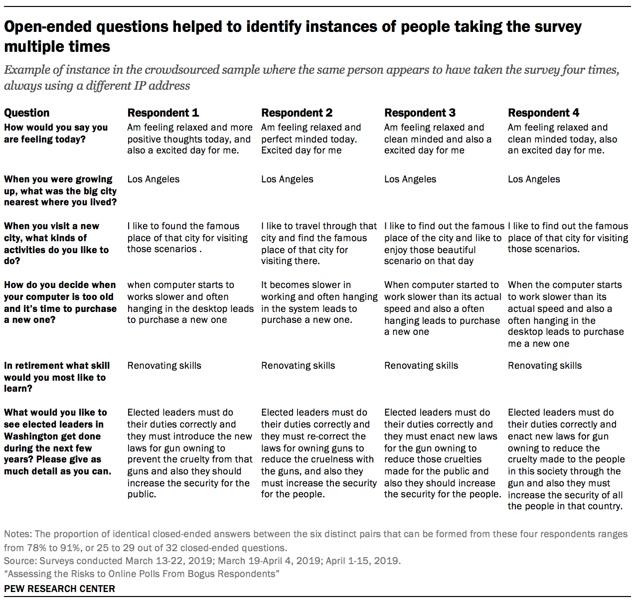 Open-ended questions helped to identify instances of people taking the survey multiple times