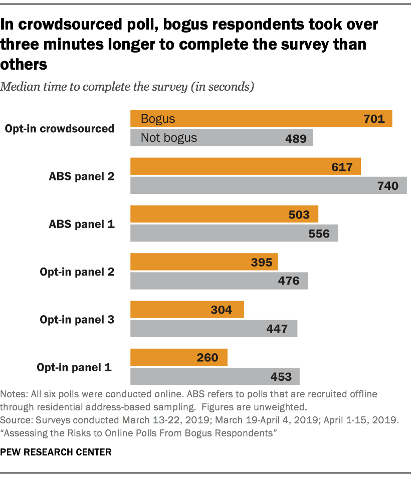In crowdsourced poll, bogus respondents took over 3 min. longer to complete the survey than others