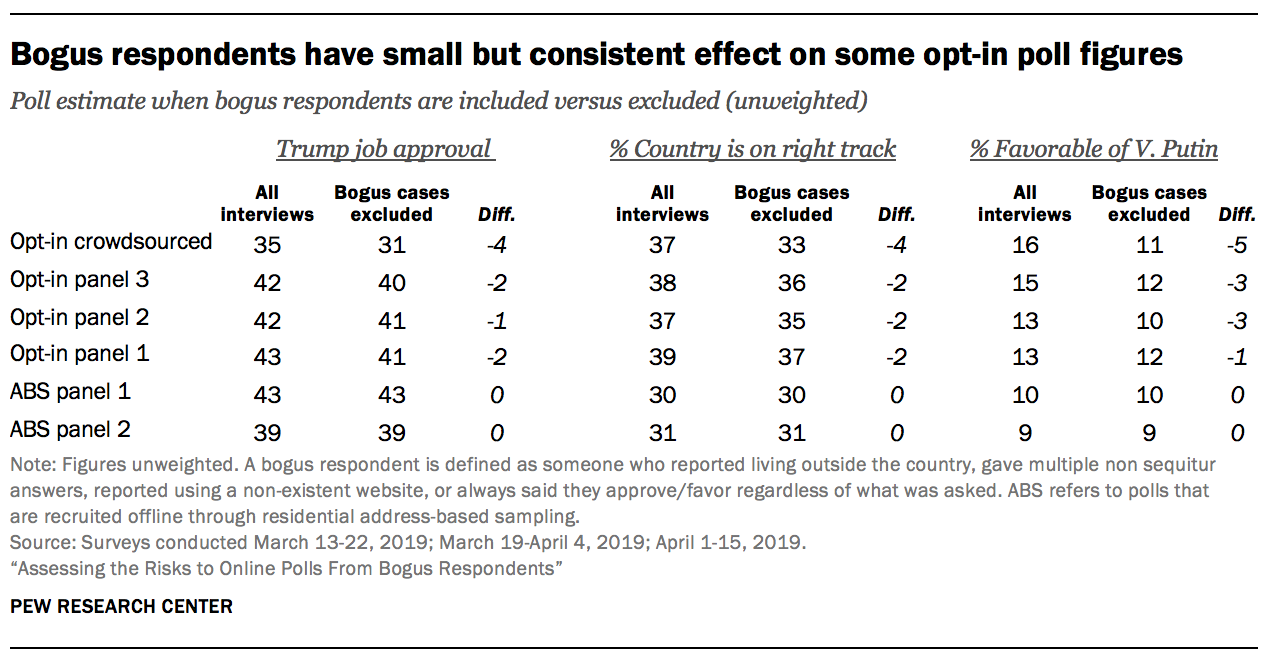 Bogus respondents have small but consistent effect on some opt-in poll figures