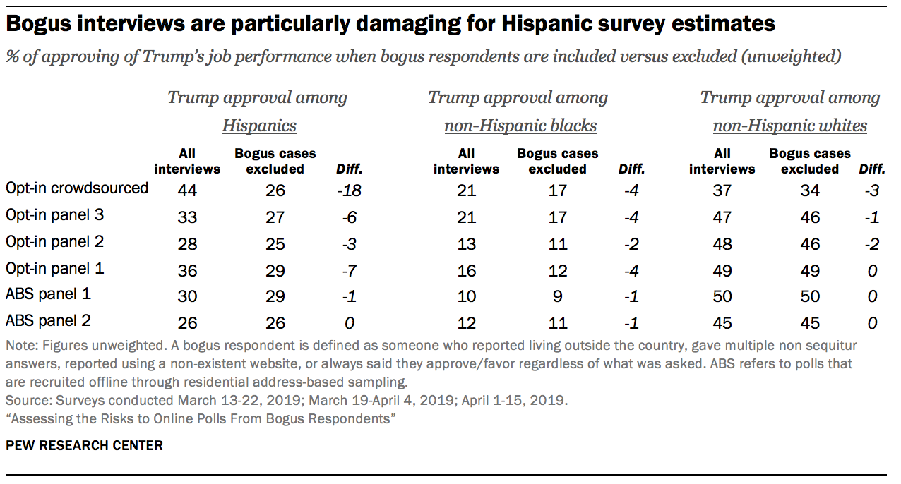 Bogus interviews are particularly damaging for Hispanic survey estimates
