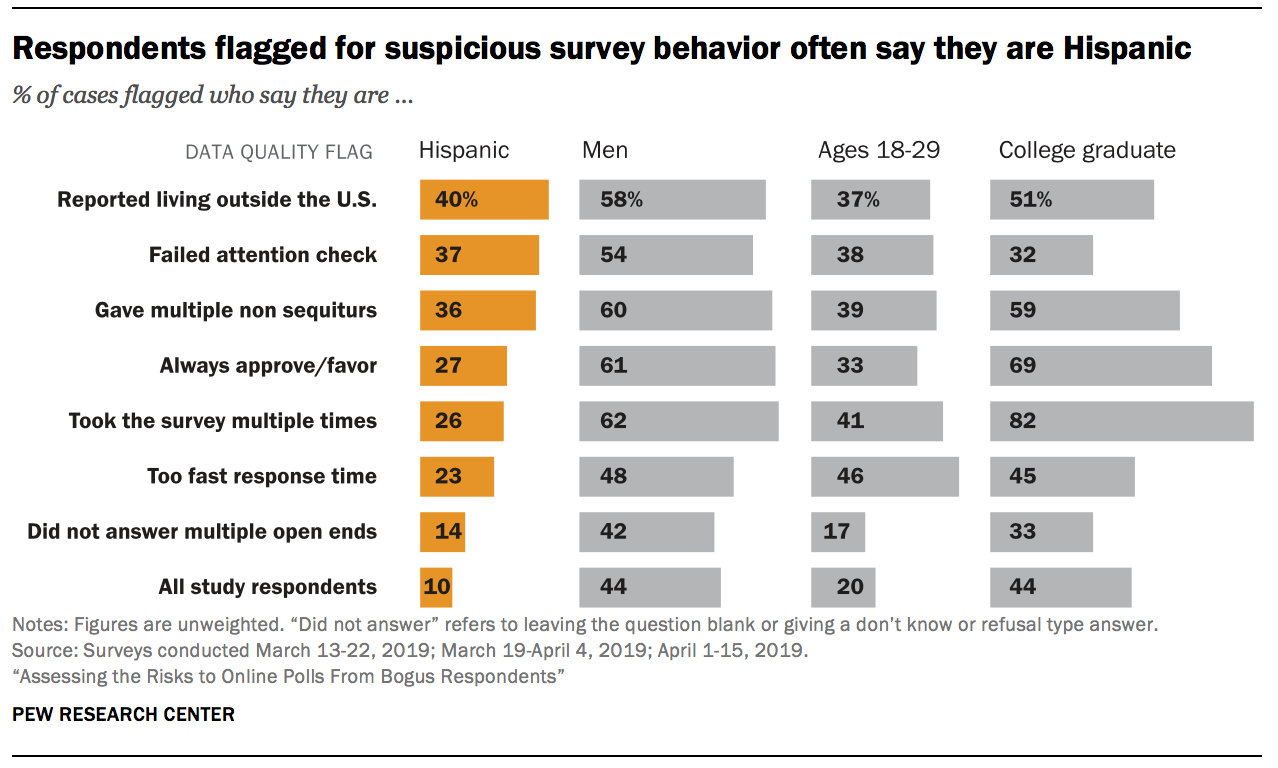 Respondents flagged for suspicious survey behavior often say they are Hispanic