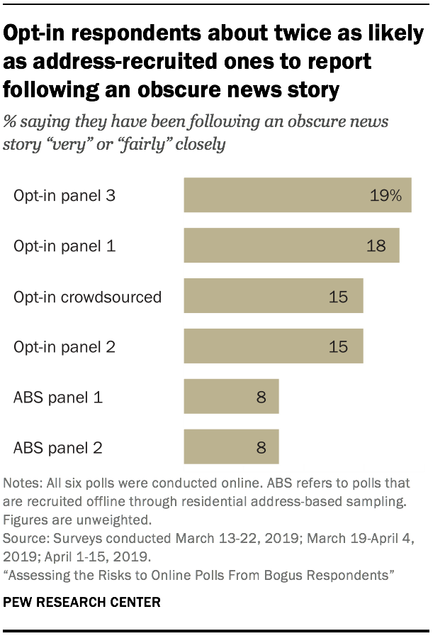 Opt-in respondents about twice as likely as address-recruited ones to report following an obscure news story