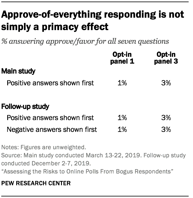 Approve-of-everything responding is not simply a primacy effect
