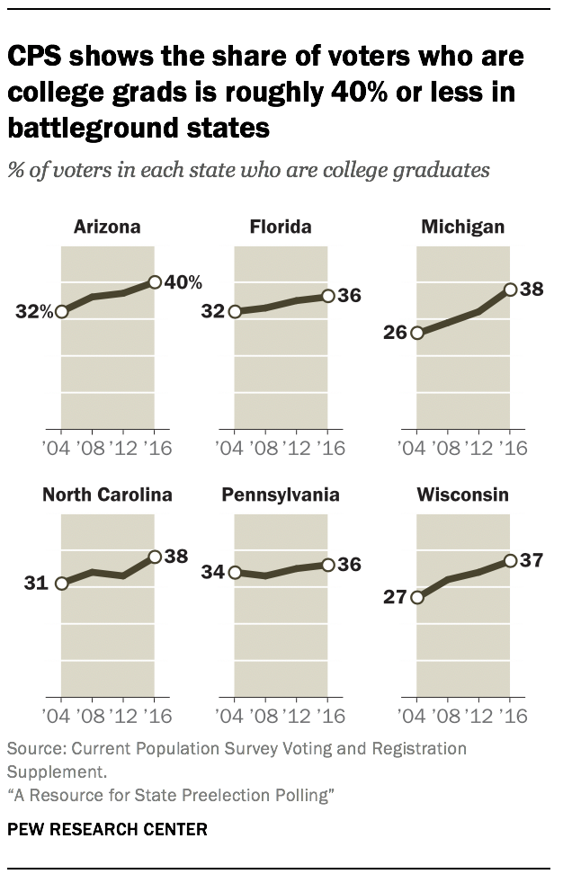 CPS shows the share of voters who are college grads is roughly 40% or less in battleground states
