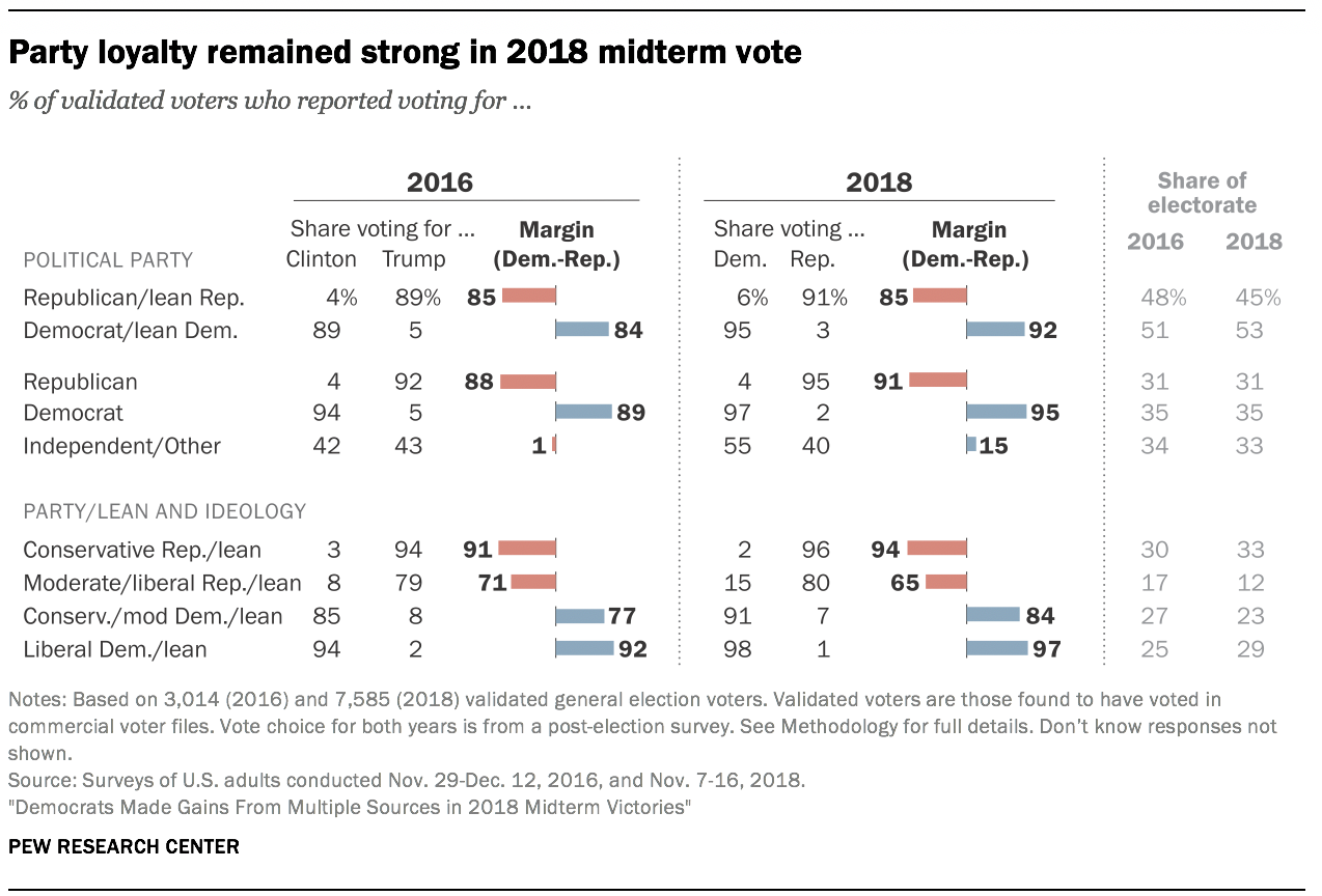 Party loyalty remained strong in 2018 midterm vote