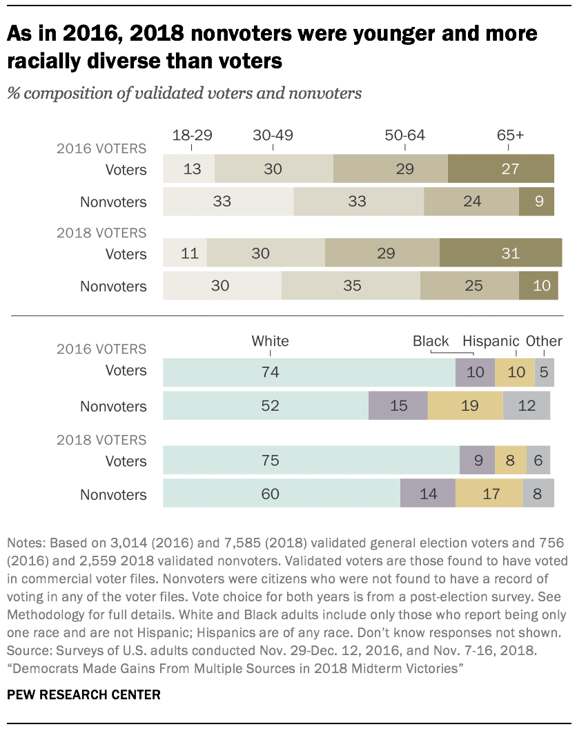 As in 2016, 2018 nonvoters were younger and more racially diverse than voters