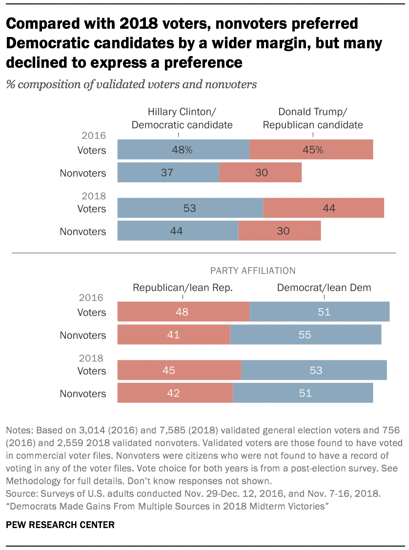 Compared with 2018 voters, nonvoters preferred Democratic candidates by a wider margin, but many declined to express a preference