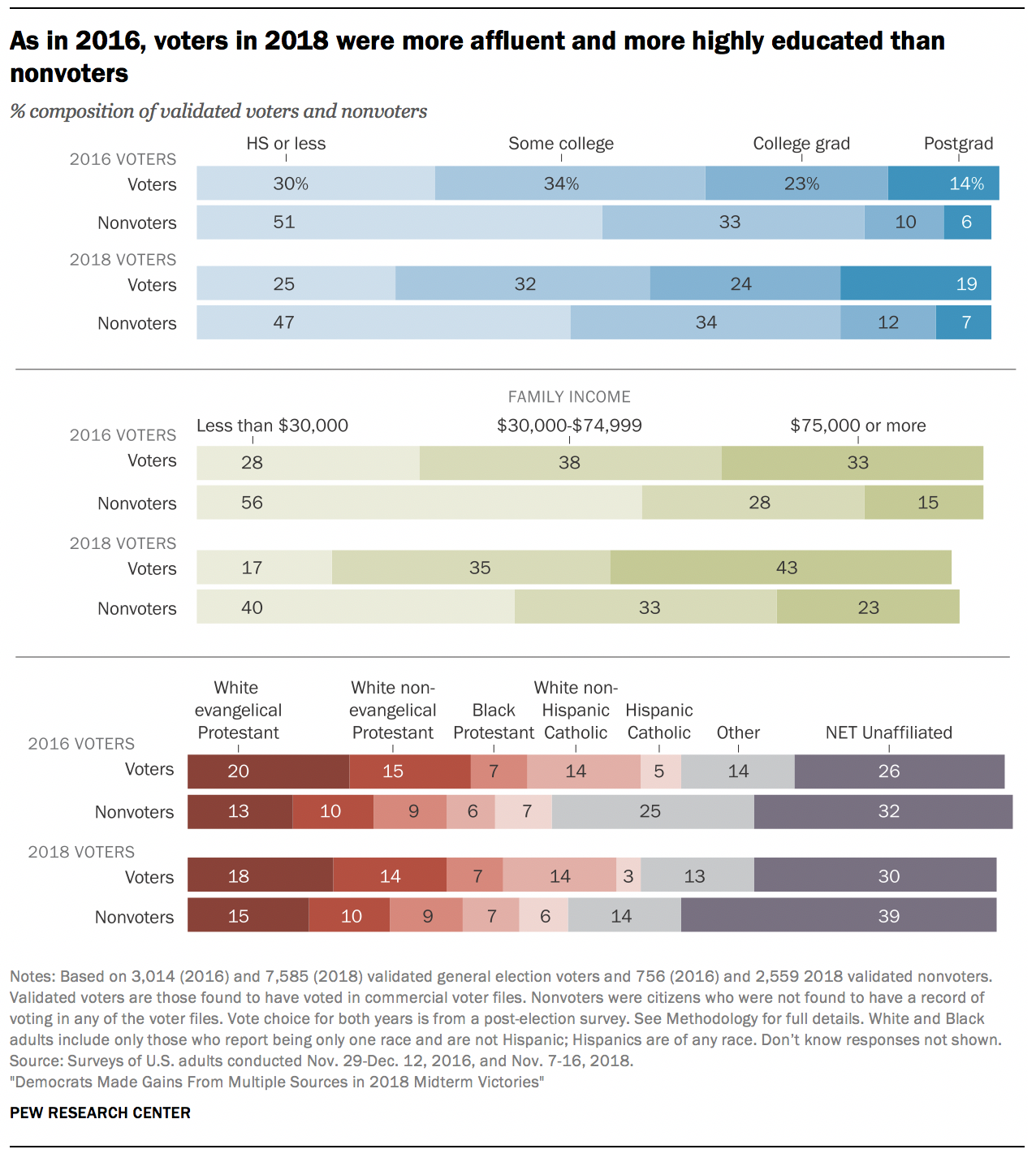 As in 2016, voters in 2018 were more affluent and more highly educated than nonvoters