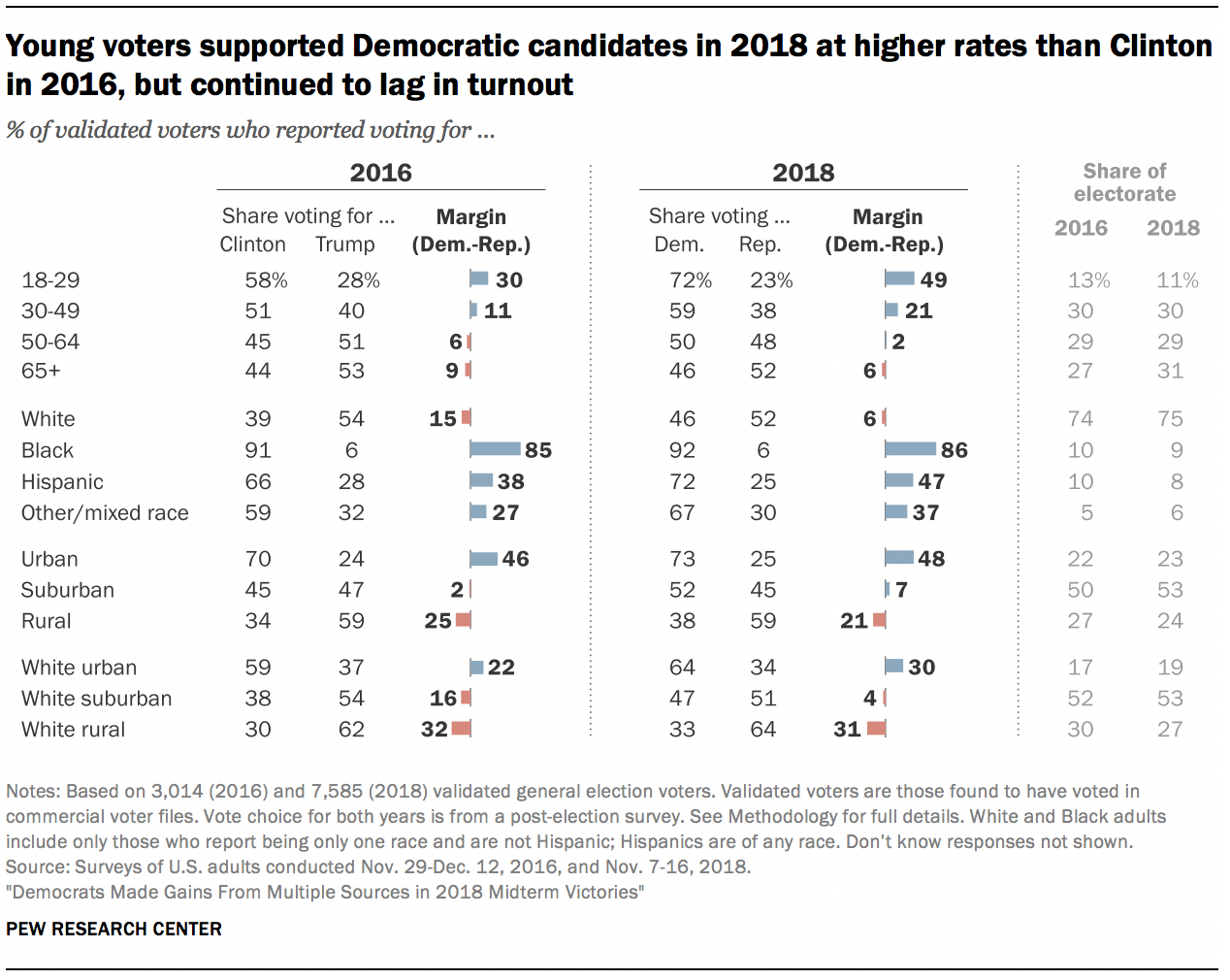 Young voters supported Democratic candidates in 2018 at higher rates than Clinton in 2016, but continued to lag in turnout