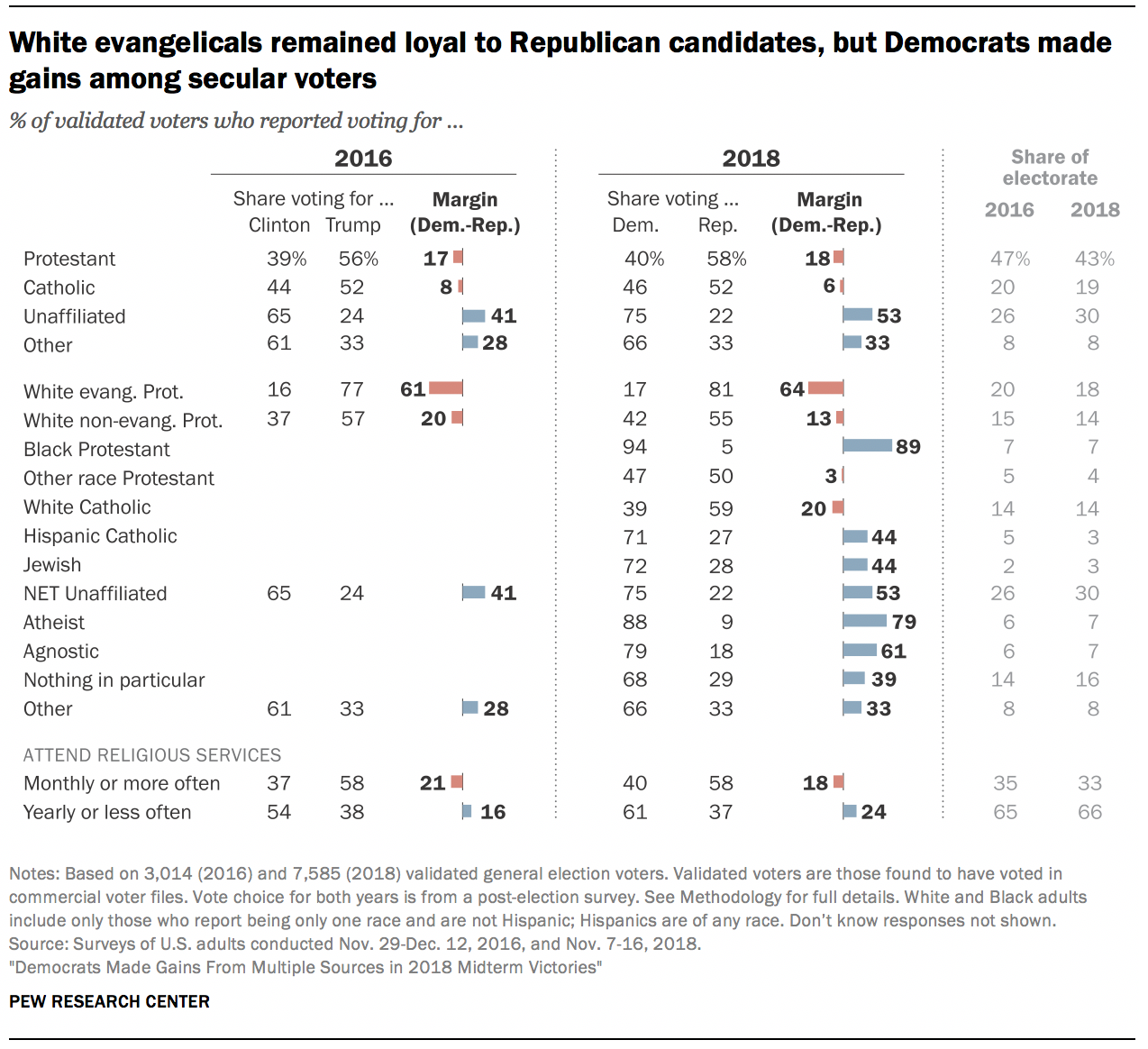 White evangelicals remained loyal to Republican candidates, but Democrats made gains among secular voters