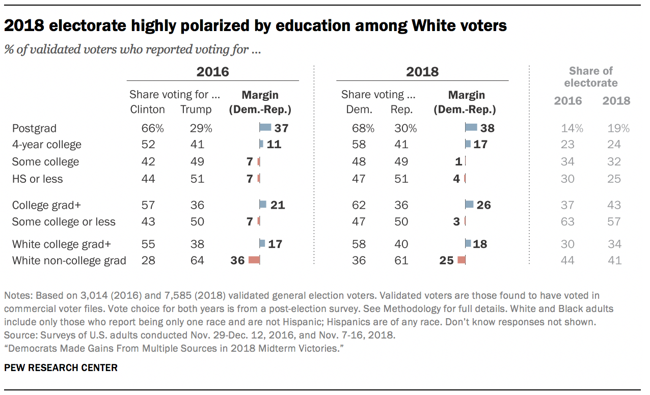 2018 electorate highly polarized by education among White voters