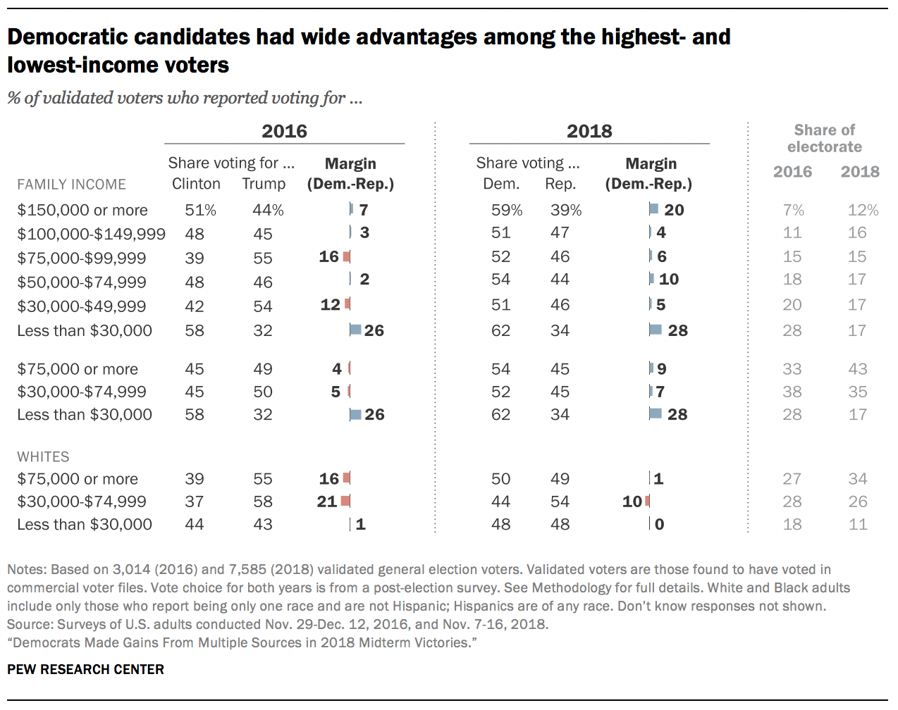 Democratic candidates had wide advantages among the highest- and lowest-income voters