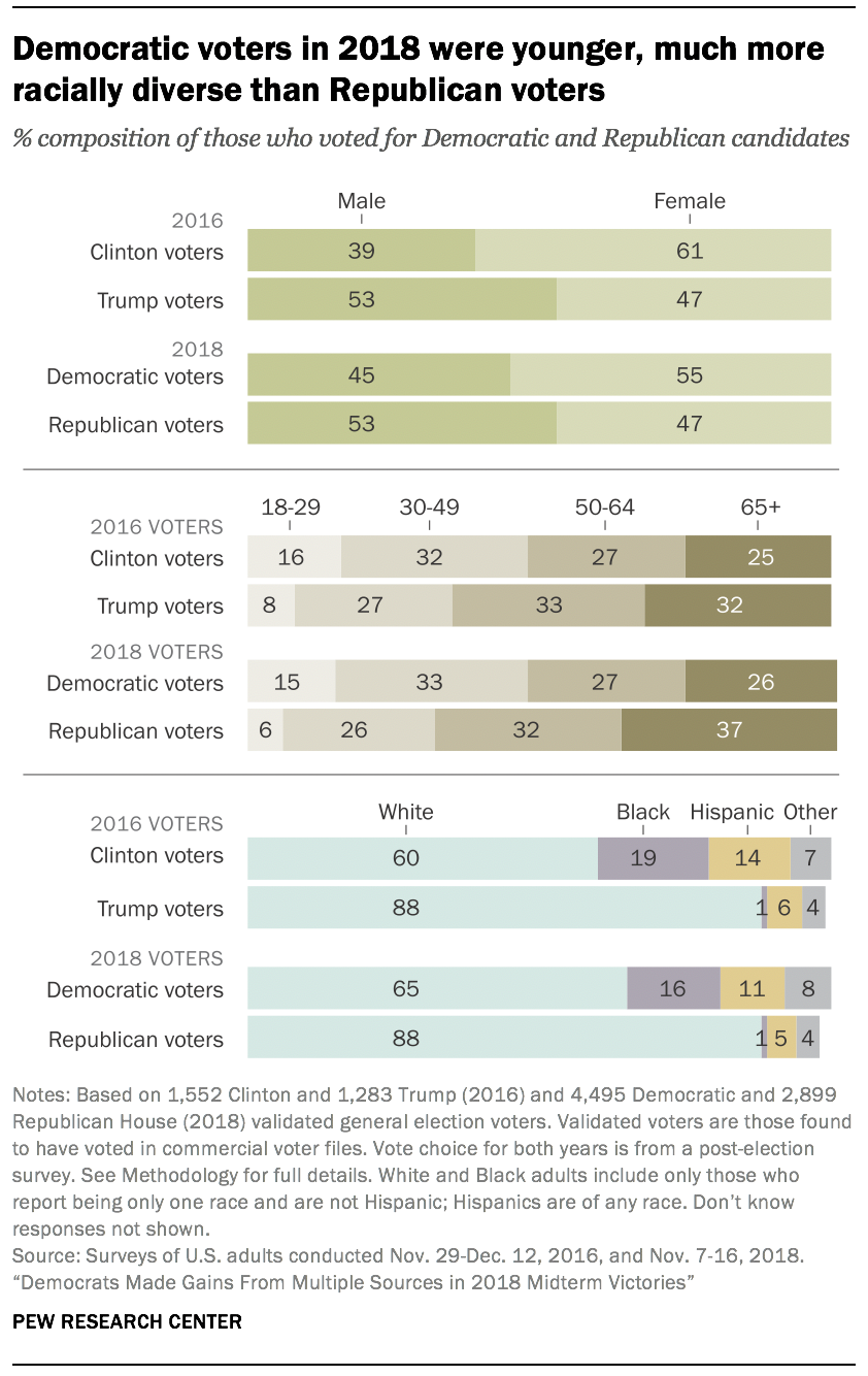 Democratic voters in 2018 were younger, much more racially diverse than Republican voters