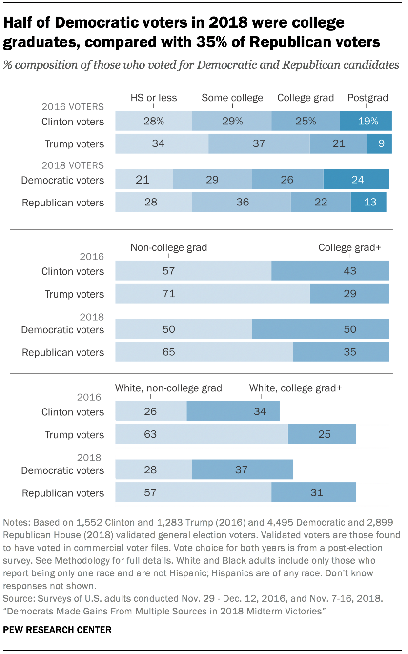 Half of Democratic voters in 2018 were college graduates, compared with 35% of Republican voters