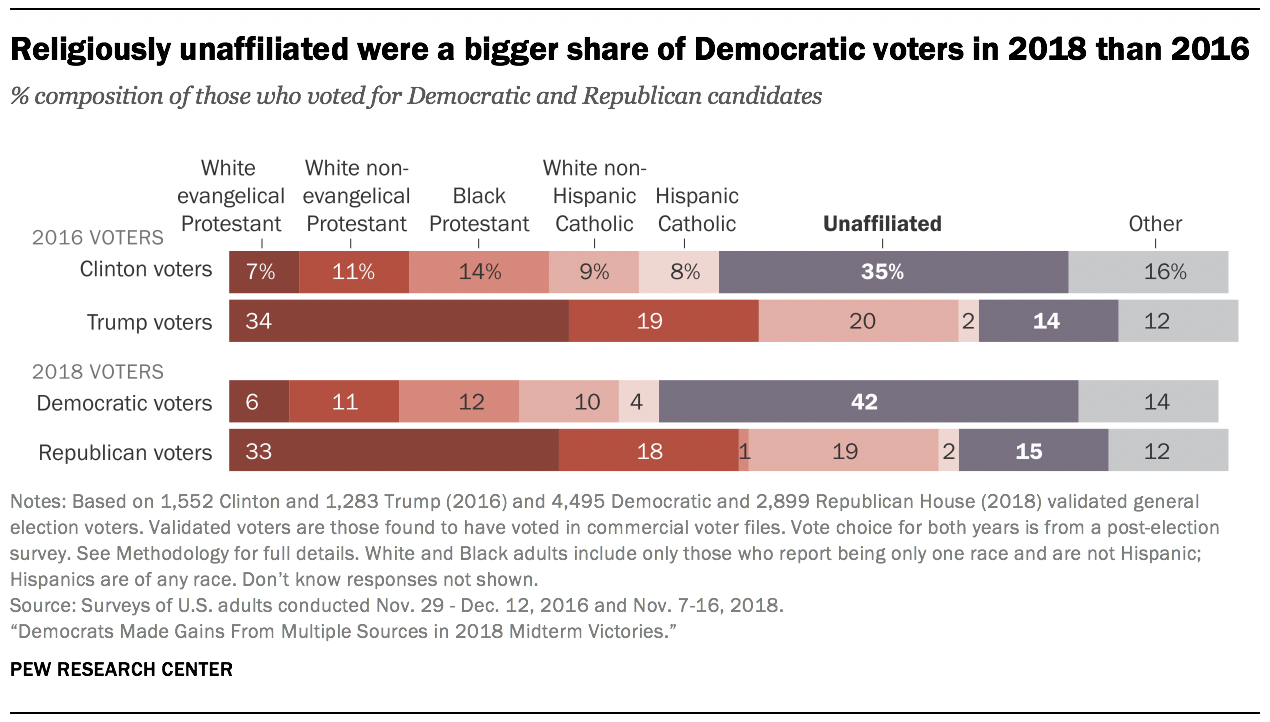 Religiously unaffiliated were a bigger share of Democratic voters in 2018 than 2016