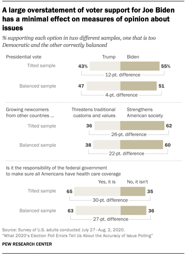 A large overstatement of voter support for Joe Biden has a minimal effect on measures of opinion about issues