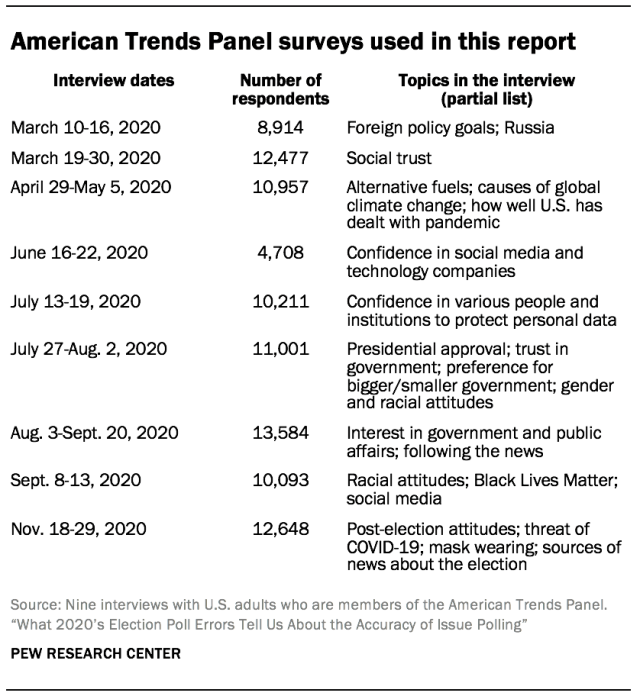 American Trends Panel surveys used in this report
