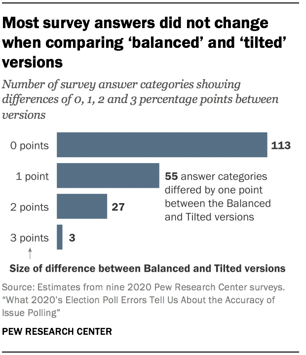 Most survey answers did not change when comparing 'balanced' and 'tilted' versions