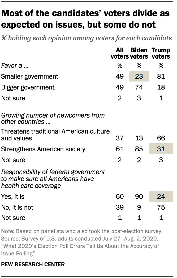 Most of the candidates' voters divide as expected on issues, but some do not