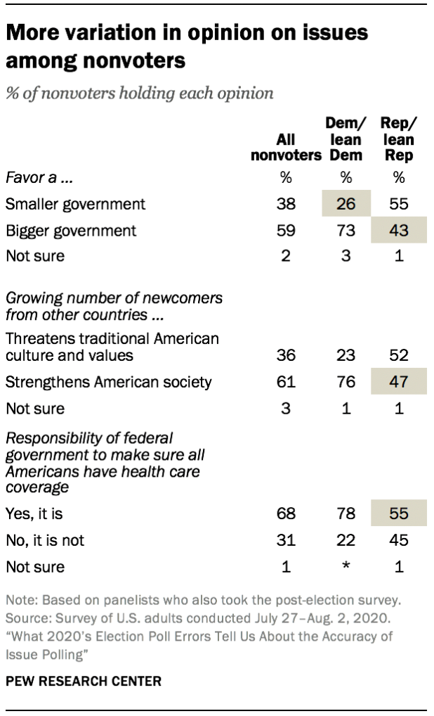 More variation in opinion on issues among nonvoters