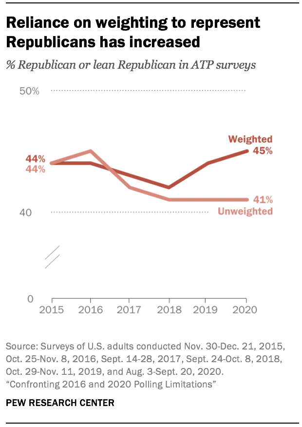 Reliance on weighting to represent Republicans has increased