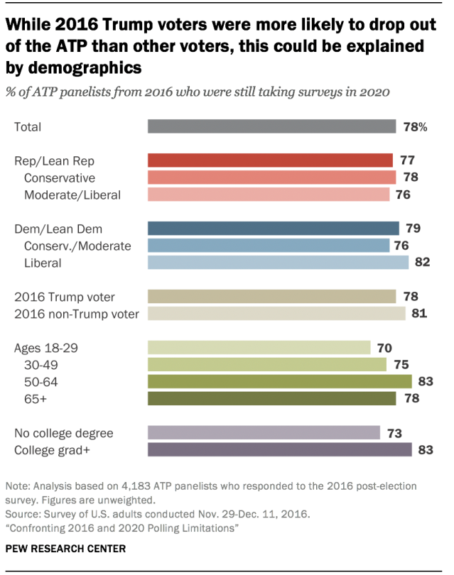 While 2016 Trump voters were more likely to drop out of the ATP than other voters, this could be explained by demographics