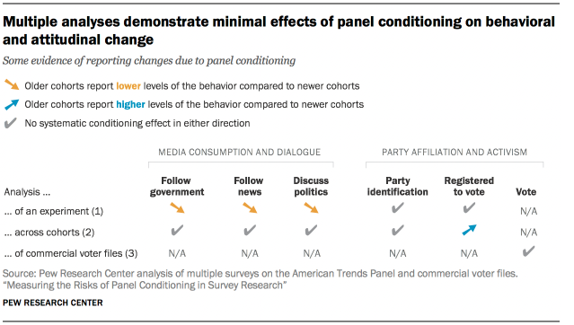 Multiple analyses demonstrate minimal effects of panel conditioning on behavioral and attitudinal change