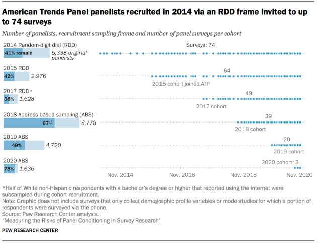 American Trends Panel panelists recruited in 2014 via an RDD frame invited to up to 74 surveys