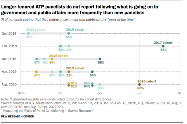 Longer-tenured ATP panelists do not report following what is going on in government and public affairs more frequently than new panelists